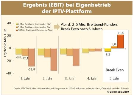 2009_10_18_Grafik_EBIT_IPTV_Plattform