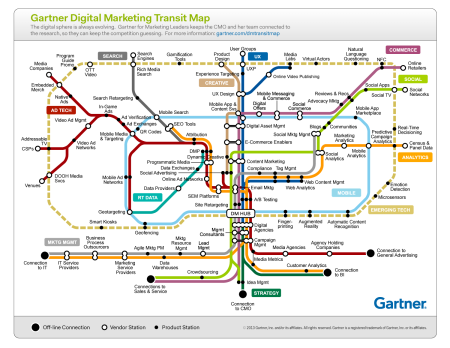 Digital Marketing Transit Map von Gartner